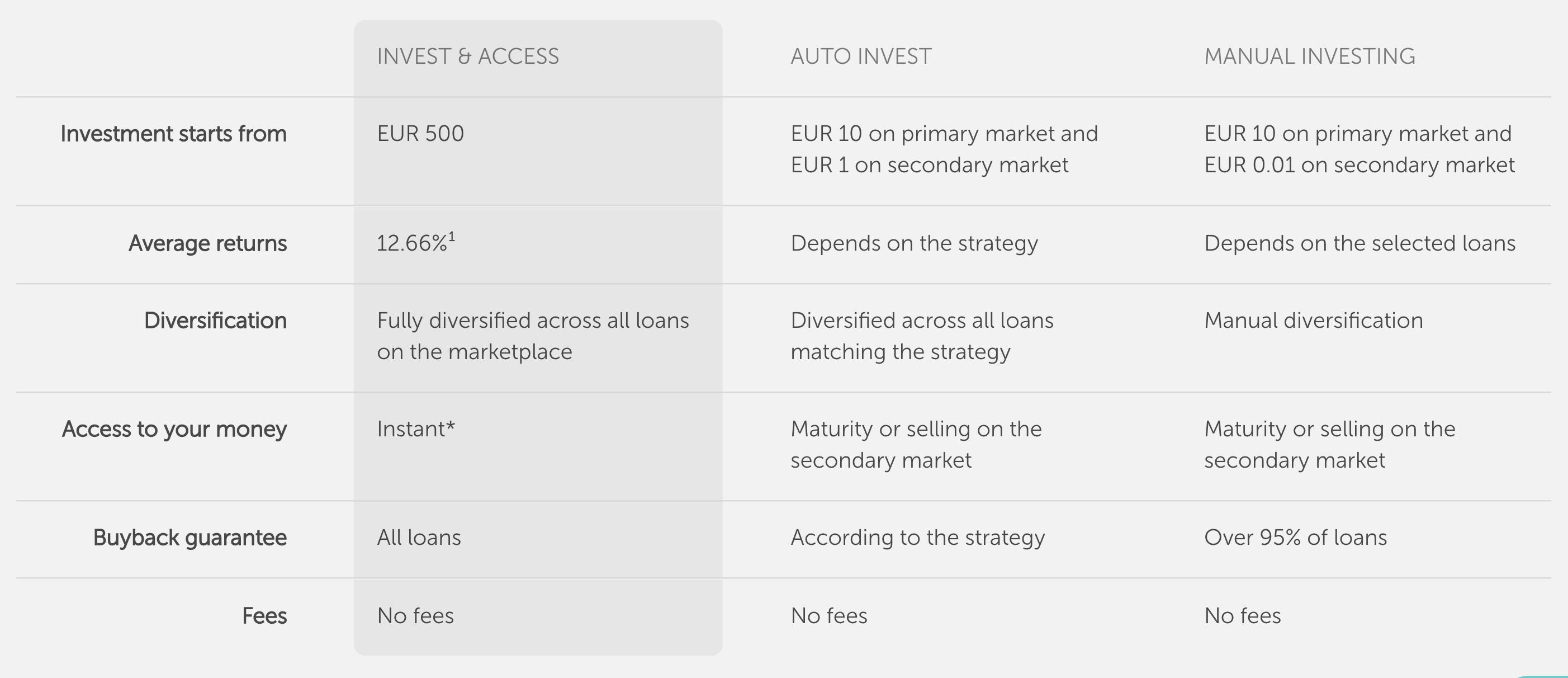 Best P2P lendung platforms mintos